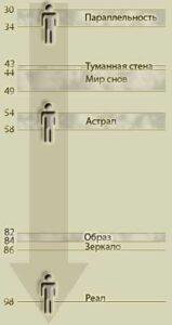 Схема горизонтов. Схема энергетического строения человека и Земли.